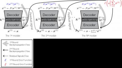 Neural Audio Coding